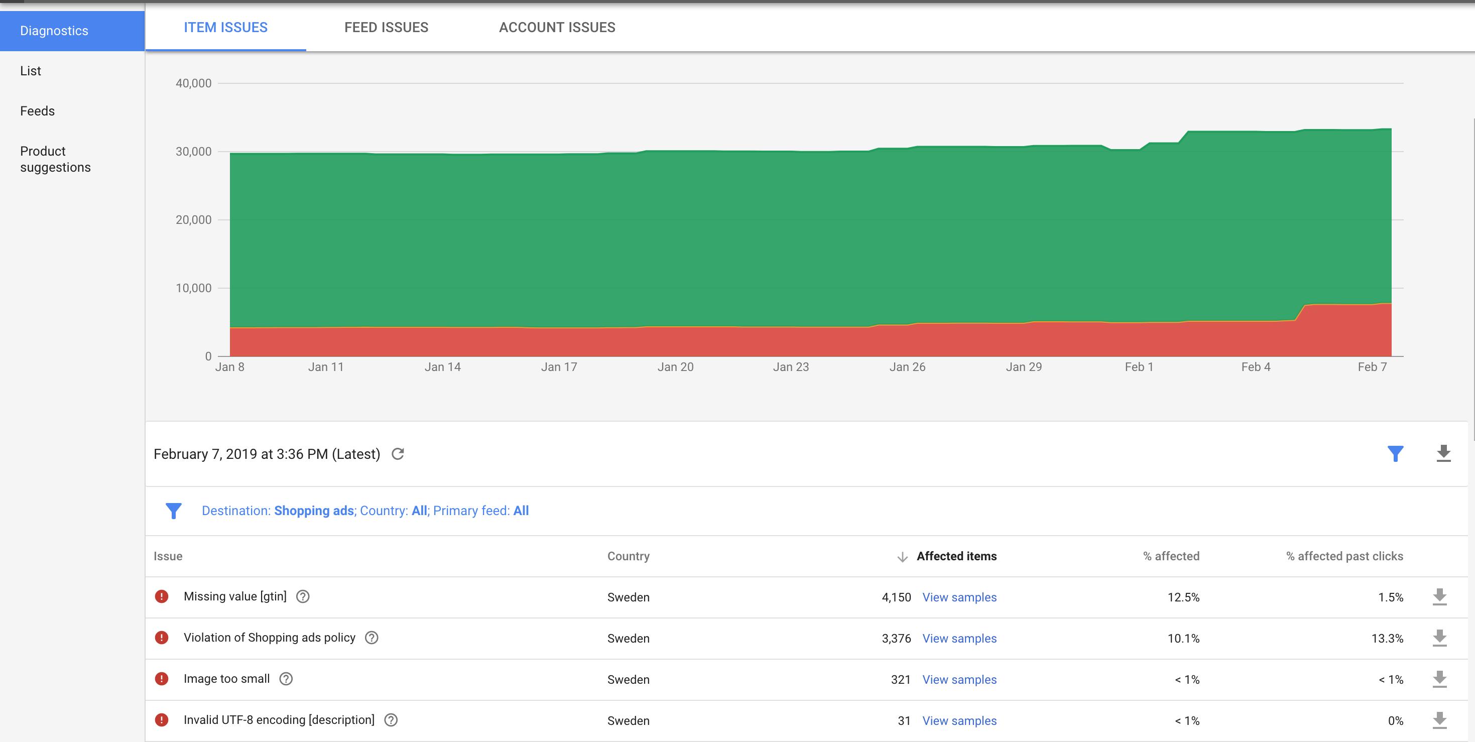 Google Merchant Center – Diagnostics section