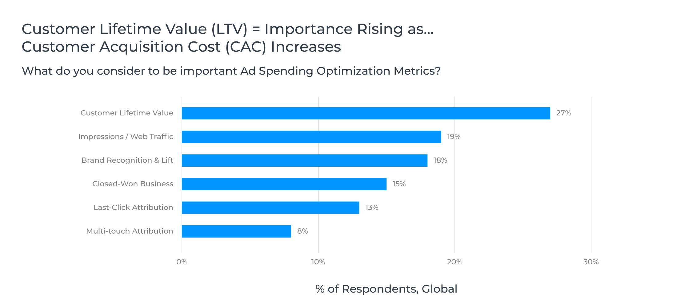the-longer-customer-lifetime-value-the-greater-revenue