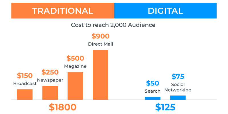 benefits-of-digital-marketing-for-an-e-commerce-business-infographic
