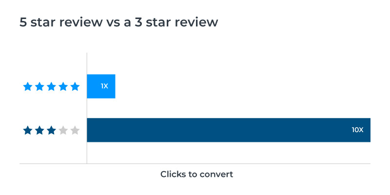 customers-reviews-for-your-website