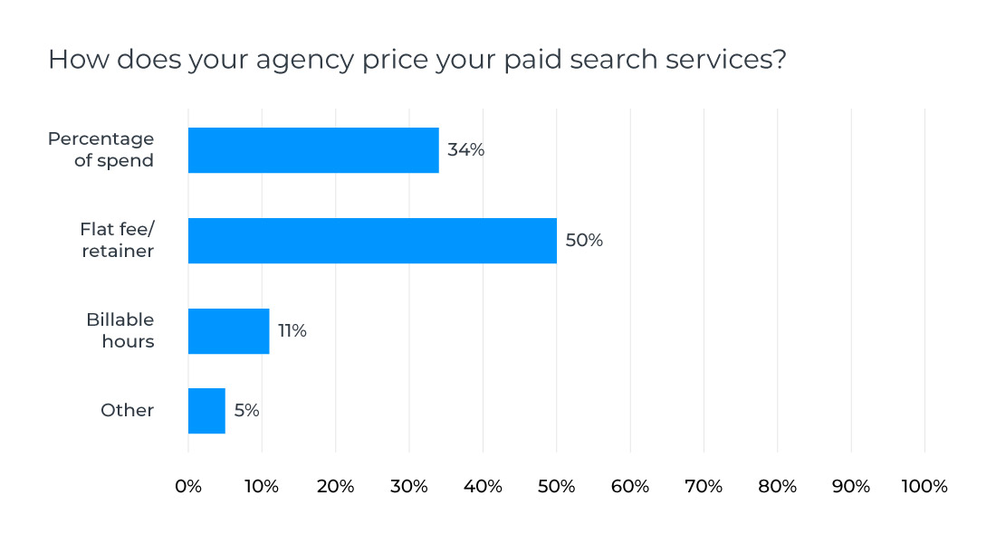 how-to-select-the-best-price-model-for-your-digital-agency-in-2019-01