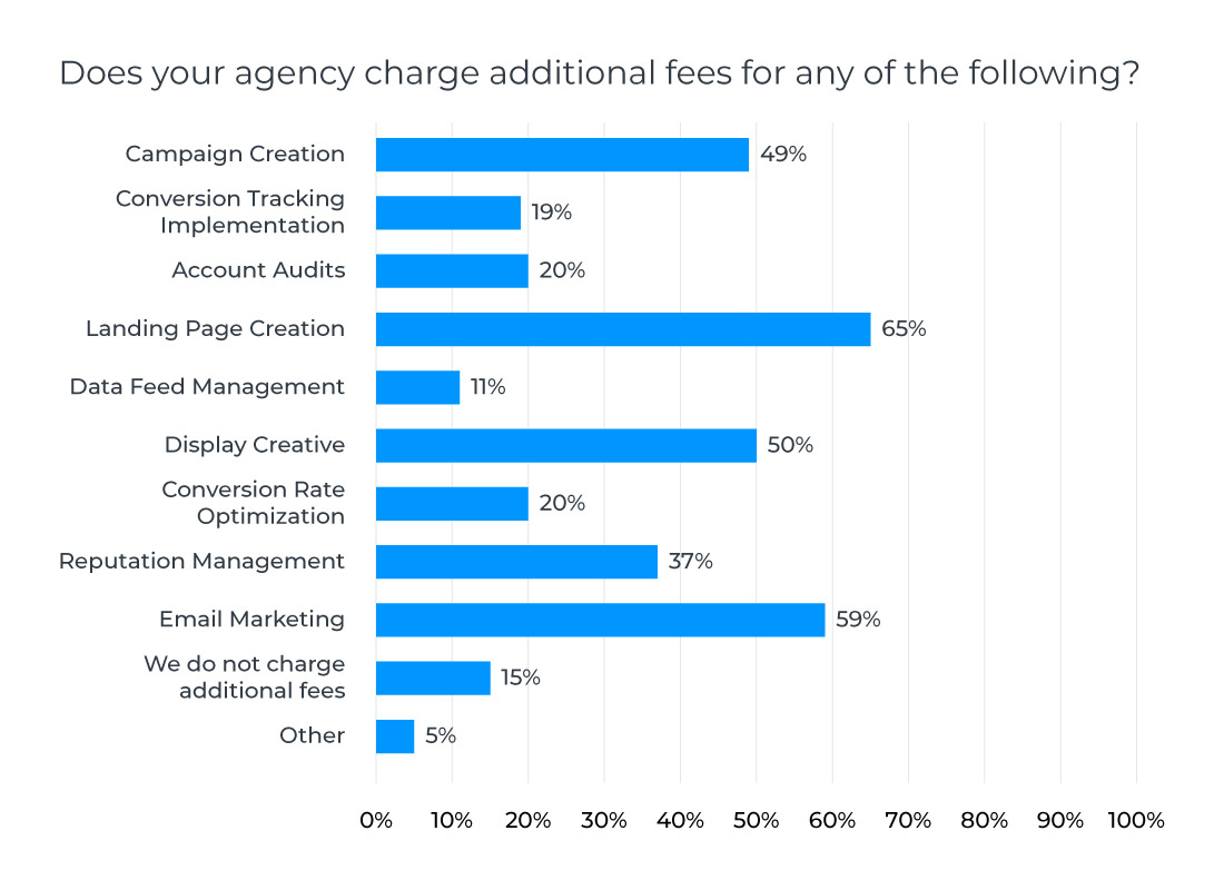 how-to-select-the-best-price-model-for-your-digital-agency-in-2019-03